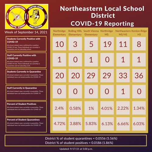 COVID-19 Dashboard Updated on 9/17/21